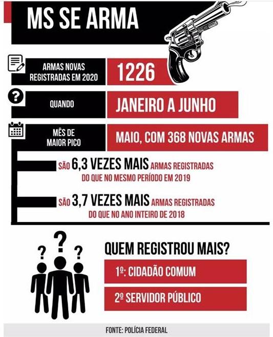 Registros de novas armas de fogo crescem 200% em Ponta Porã