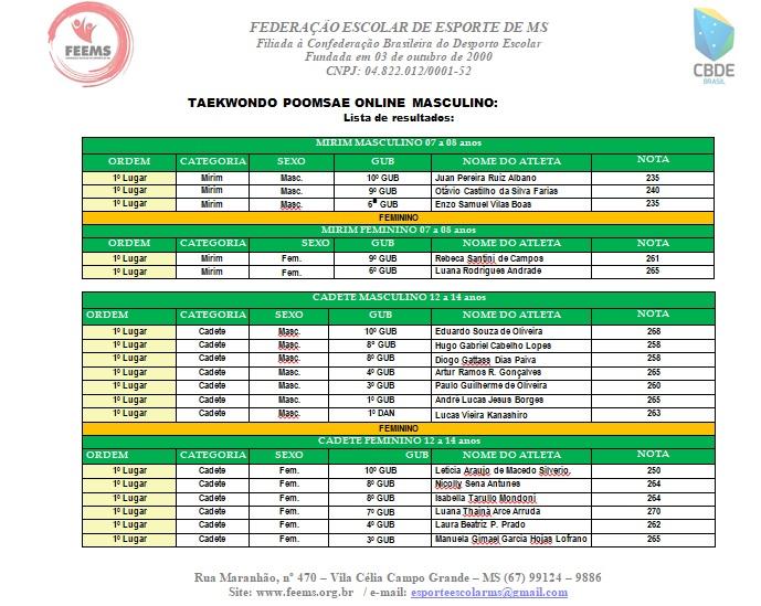 Definidos os vencedores do 1º Combat Games Escolar de Taekwondo Poomsae Virtual MS