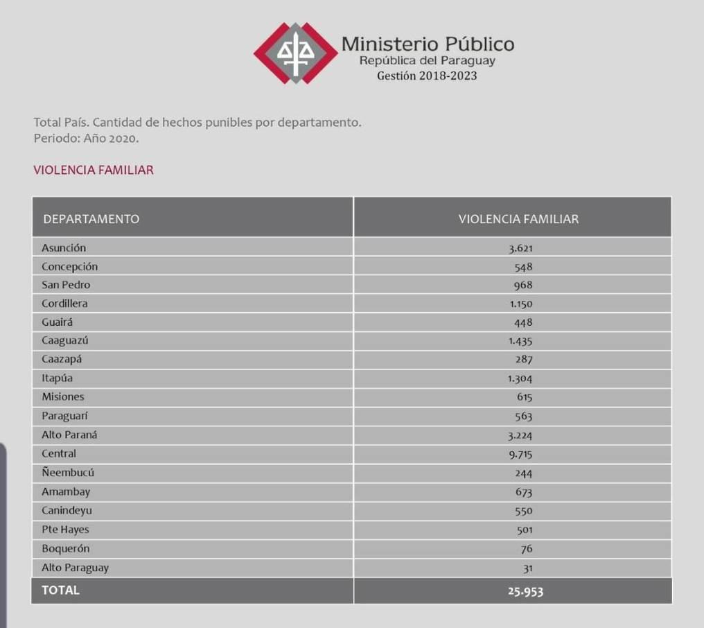 En el 2020 Paraguay registró unas 70 víctimas de violencia familiar por día