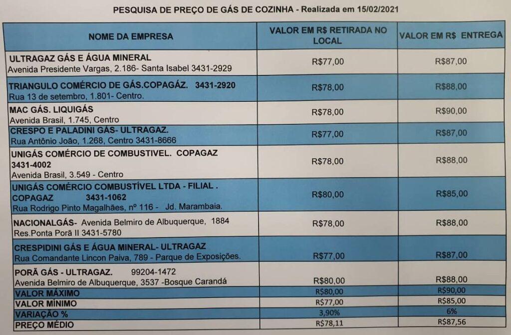 PROCON realiza pesquisa de preços de gás de cozinha em Ponta Porã