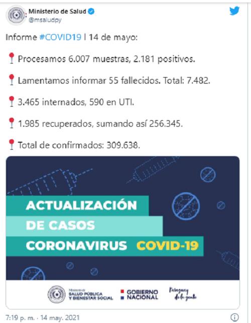 Cifra de fallecidos por COVID-19 bajó este viernes a 55