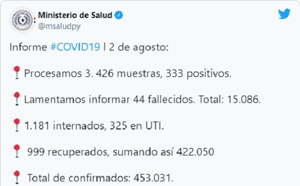 COVID-19: suman 333 casos positivos y 44 fallecidos este lunes