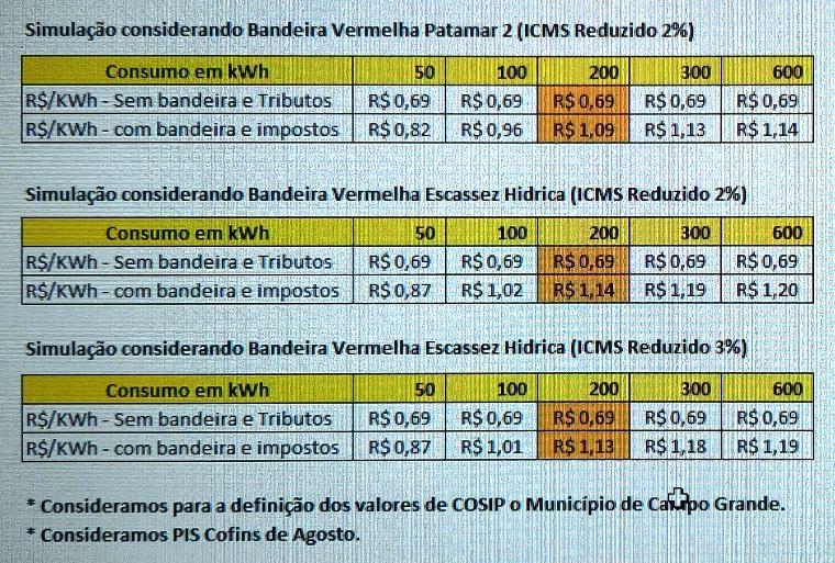 Redução do ICMS alivia consumidor de MS em R$ 0,04/kwh; ainda assim o kwh está R$ 0,05 mais caro com a bandeira de escassez hídrica